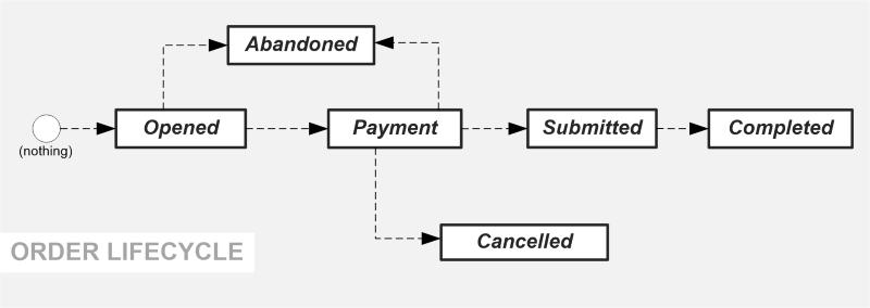 state-machine-diagram3